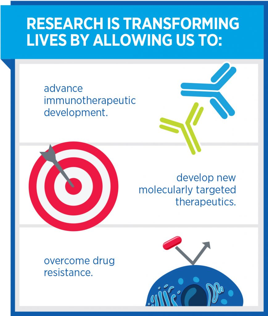 cancer research infographic