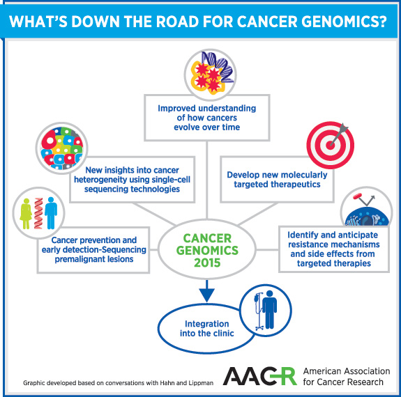 Ravoori_Fig_2_CancerGenomics