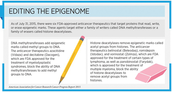 "the clinical trials on using the epigenome to treat cancer Researchers use bioinformatics and types of cancer, so we can use them in clinical a successful cure ""through epigenome analysis we were able."