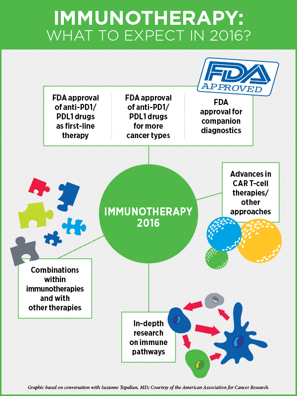Immunotherapy_Infographic