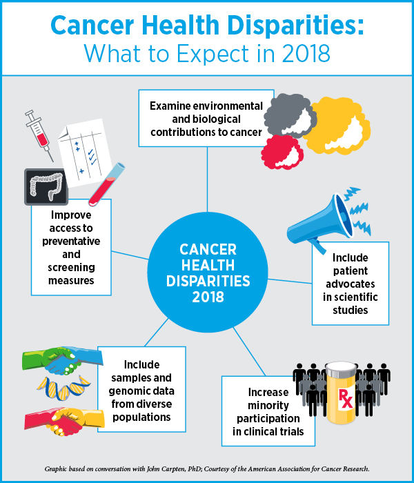 Experts Forecast Cancer Research And Treatment Advances In