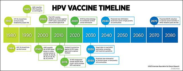 HPV vax instream